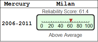 Mercury Milan Reliability Updated Mon 22 Apr 2019 Vehicle Count 1386